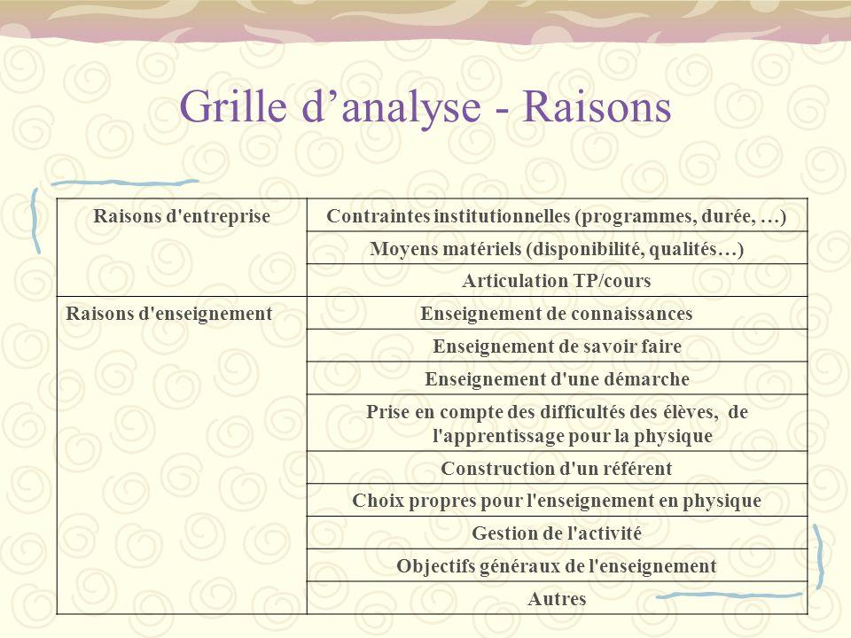 Grille danalyse - Raisons Raisons d'entrepriseContraintes institutionnelles (programmes, durée, …) Moyens matériels (disponibilité, qualités…) Articul