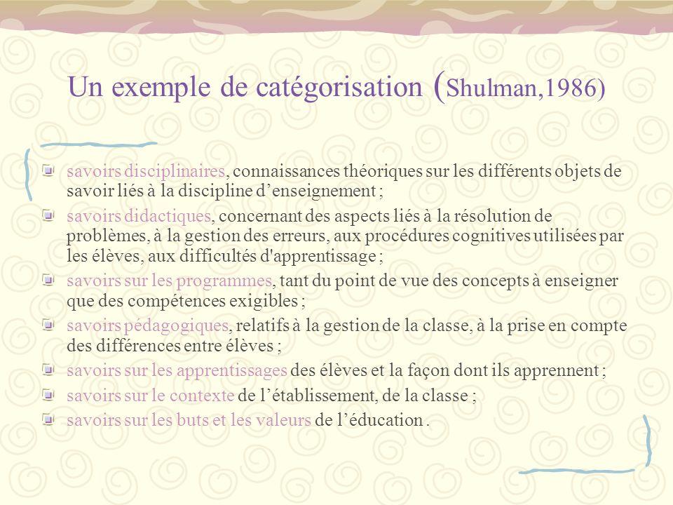Un exemple de catégorisation ( Shulman,1986) savoirs disciplinaires, connaissances théoriques sur les différents objets de savoir liés à la discipline