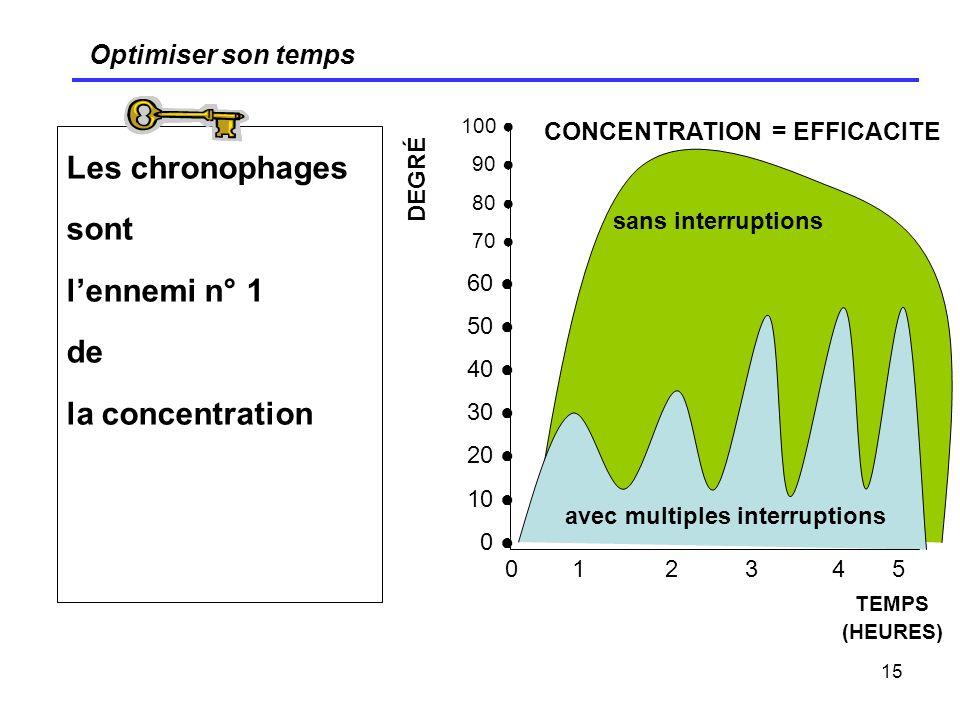 15 Optimiser son temps Les chronophages sont lennemi n° 1 de la concentration DEGRÉ CONCENTRATION = EFFICACITE avec multiples interruptions sans inter
