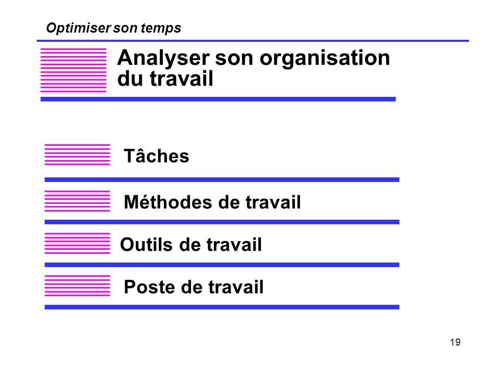 19 Optimiser son temps Analyser son organisation du travail Tâches Méthodes de travail Outils de travail Poste de travail