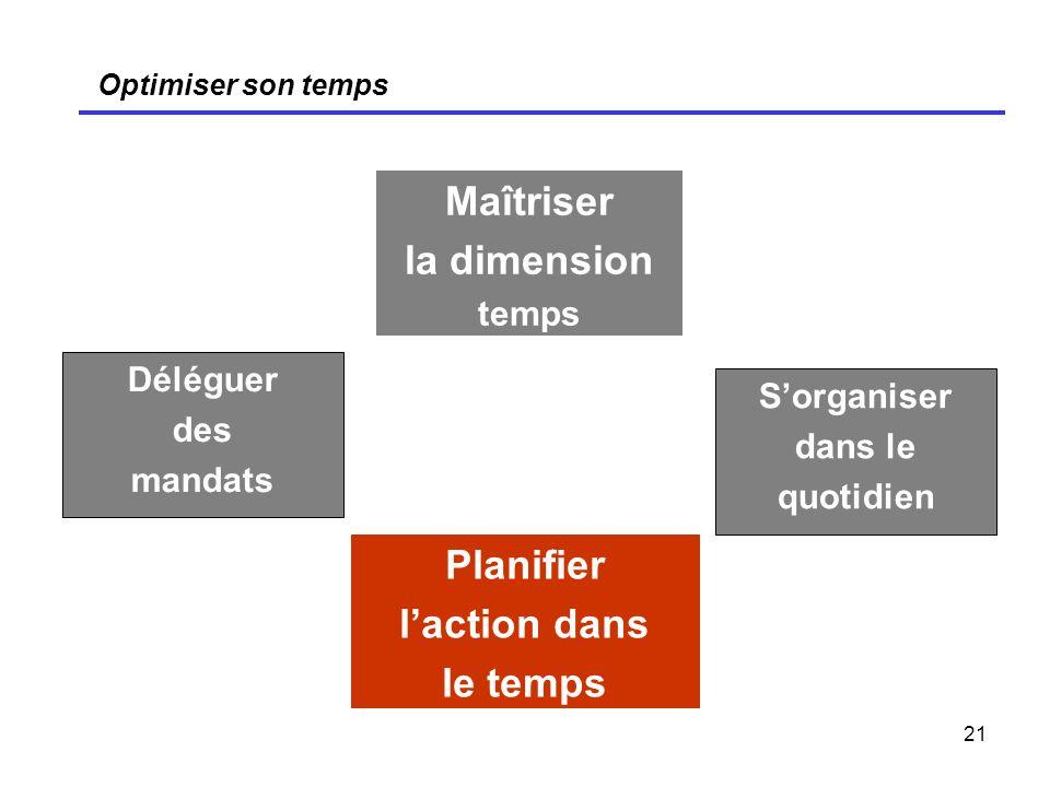 21 Optimiser son temps Maîtriser la dimension temps Déléguer des mandats Sorganiser dans le quotidien Planifier laction dans le temps