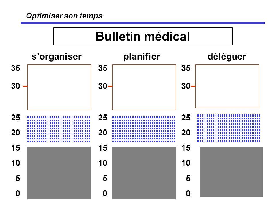 23 Optimiser son temps Bulletin médical sorganiserdéléguerplanifier 35 30 25 20 15 10 5 0 35 30 25 20 15 10 5 0 35 30 25 20 15 10 5 0