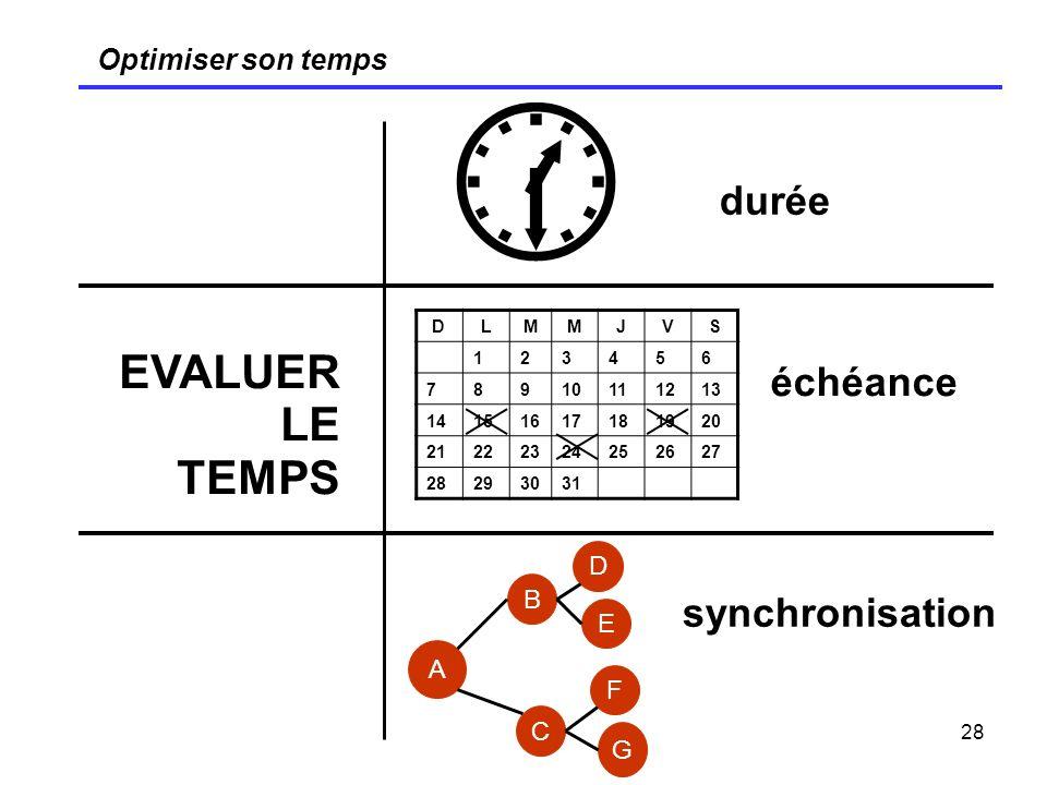 28 Optimiser son temps EVALUER LE TEMPS durée échéance synchronisation DLMMJVS 123456 78910111213 14151617181920 21222324252627 28293031 A B C D E F G
