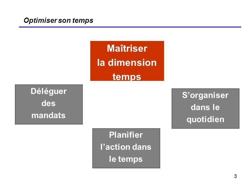 3 Optimiser son temps Maîtriser la dimension temps Déléguer des mandats Sorganiser dans le quotidien Planifier laction dans le temps