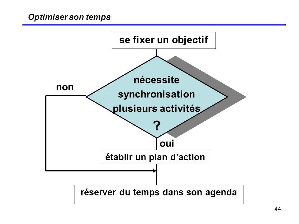 44 Optimiser son temps se fixer un objectif nécessite synchronisation plusieurs activités ? établir un plan daction réserver du temps dans son agenda