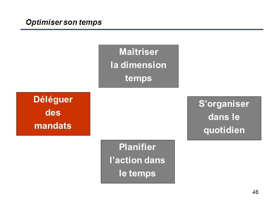46 Optimiser son temps Maîtriser la dimension temps Déléguer des mandats Sorganiser dans le quotidien Planifier laction dans le temps
