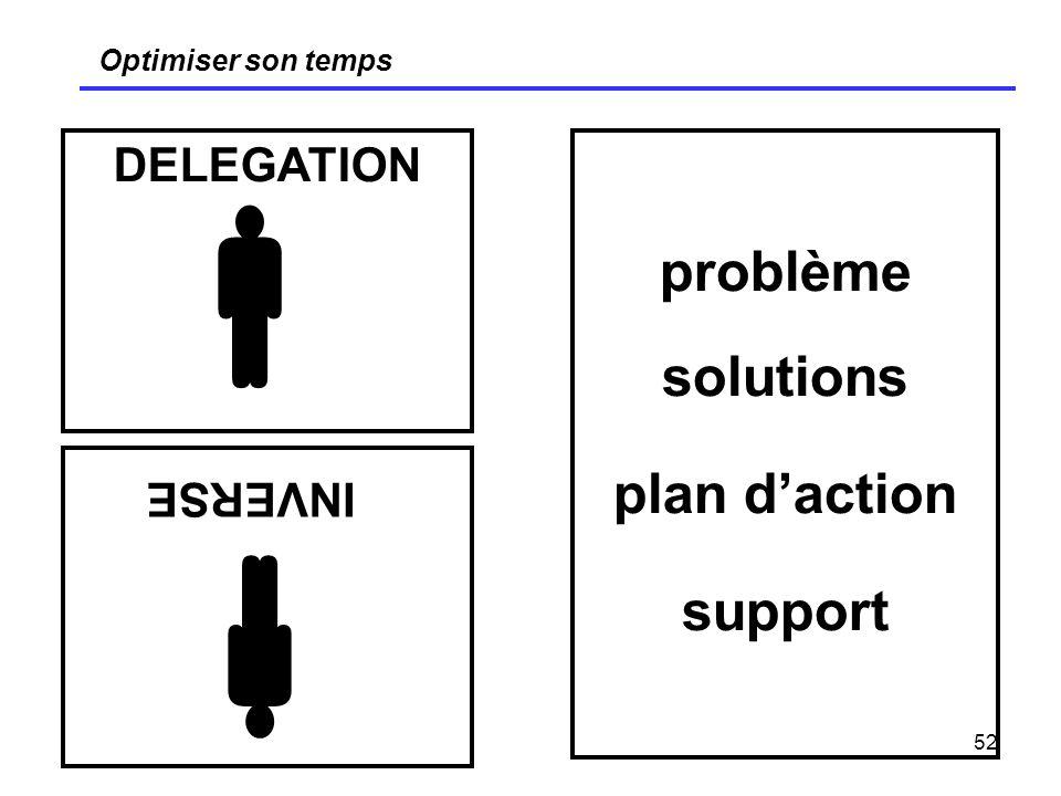 52 Optimiser son temps problème solutions plan daction support DELEGATION INVERSE