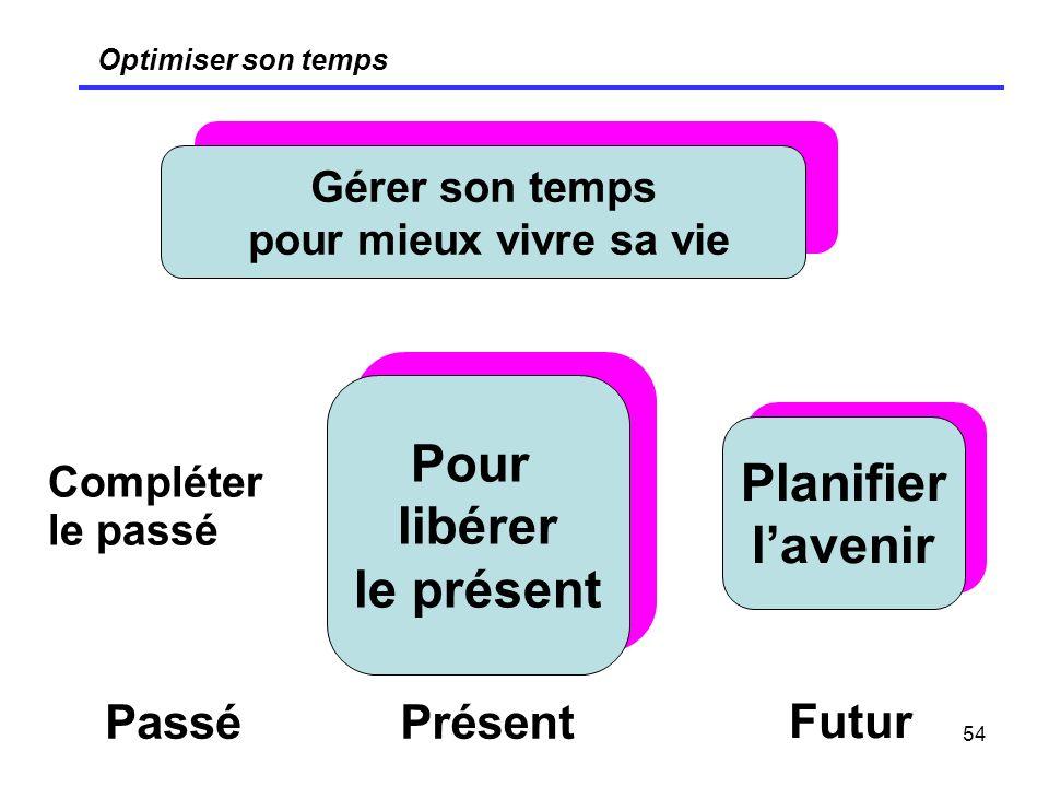 54 Optimiser son temps Gérer son temps pour mieux vivre sa vie Pour libérer le présent Planifier lavenir Compléter le passé PasséPrésent Futur