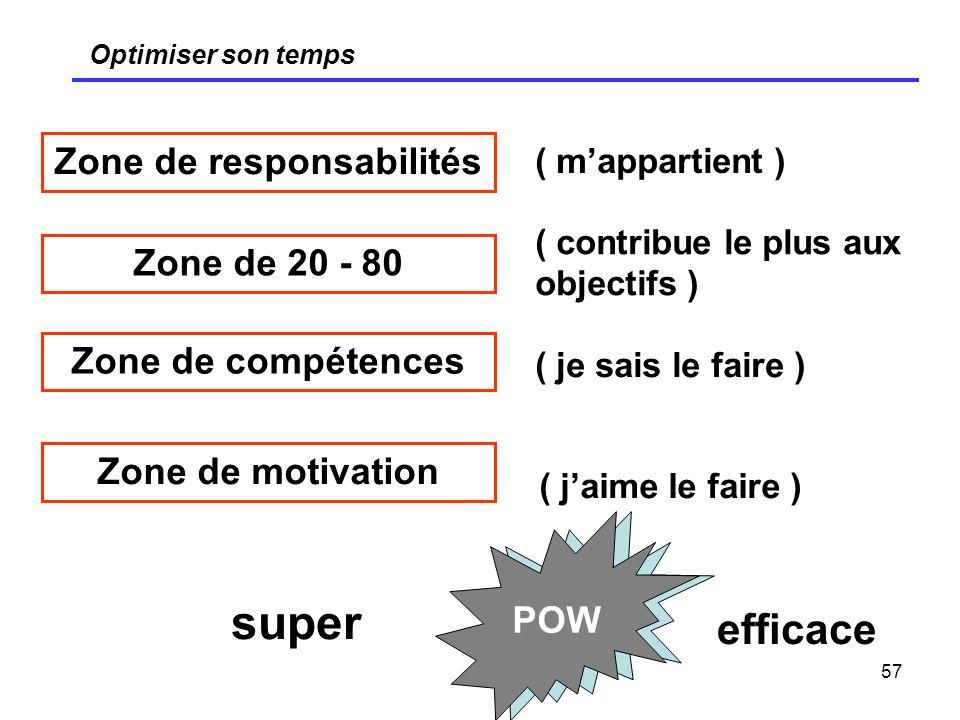 57 Optimiser son temps Zone de responsabilités Zone de 20 - 80 Zone de compétences Zone de motivation POW ( mappartient ) ( contribue le plus aux obje
