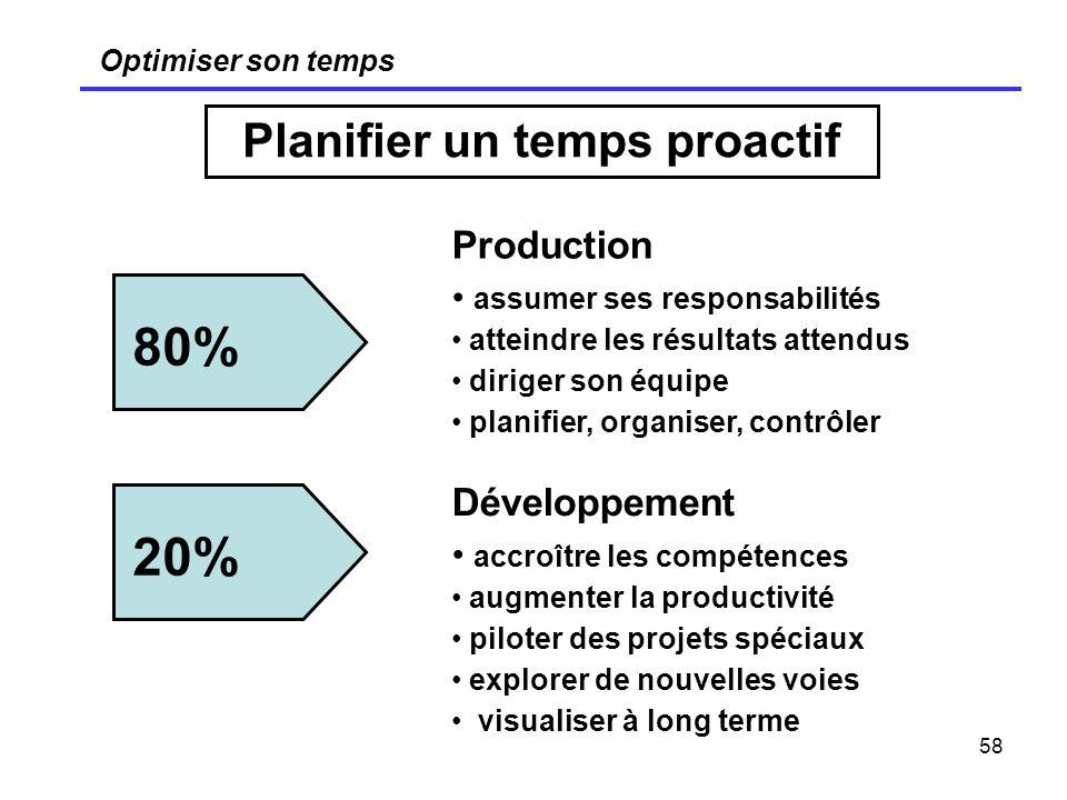 58 Optimiser son temps Planifier un temps proactif Production assumer ses responsabilités atteindre les résultats attendus diriger son équipe planifie