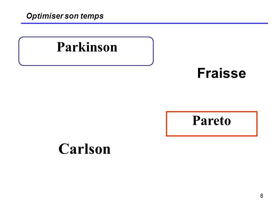 8 Optimiser son temps Parkinson Pareto Fraisse Carlson