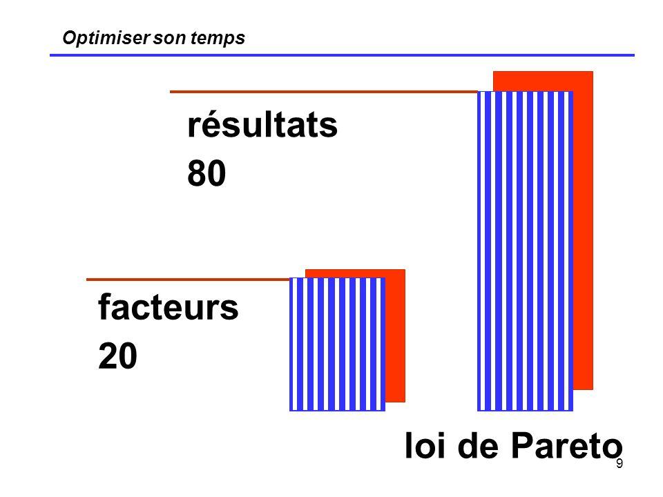 9 Optimiser son temps résultats 80 facteurs 20 loi de Pareto