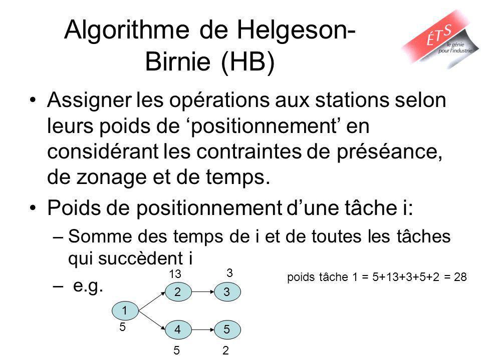 Algorithme de Helgeson- Birnie (HB) Assigner les opérations aux stations selon leurs poids de positionnement en considérant les contraintes de préséan