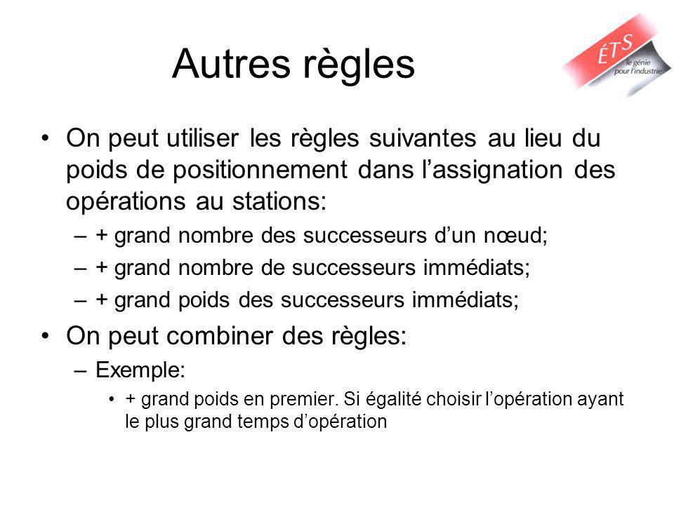 Autres règles On peut utiliser les règles suivantes au lieu du poids de positionnement dans lassignation des opérations au stations: –+ grand nombre d
