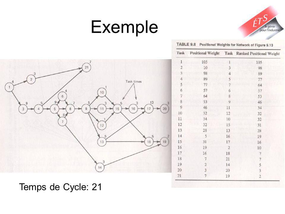 Exemple Temps de Cycle: 21