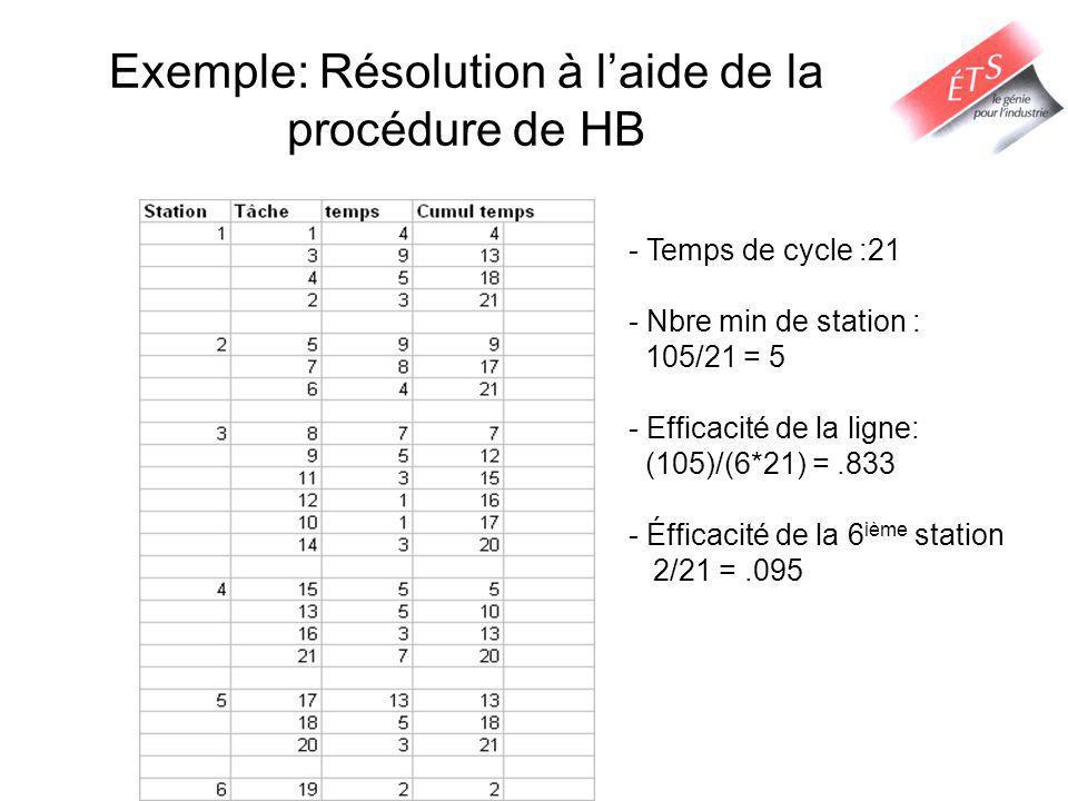 Exemple: Résolution à laide de la procédure de HB - Temps de cycle :21 - Nbre min de station : 105/21 = 5 - Efficacité de la ligne: (105)/(6*21) =.833