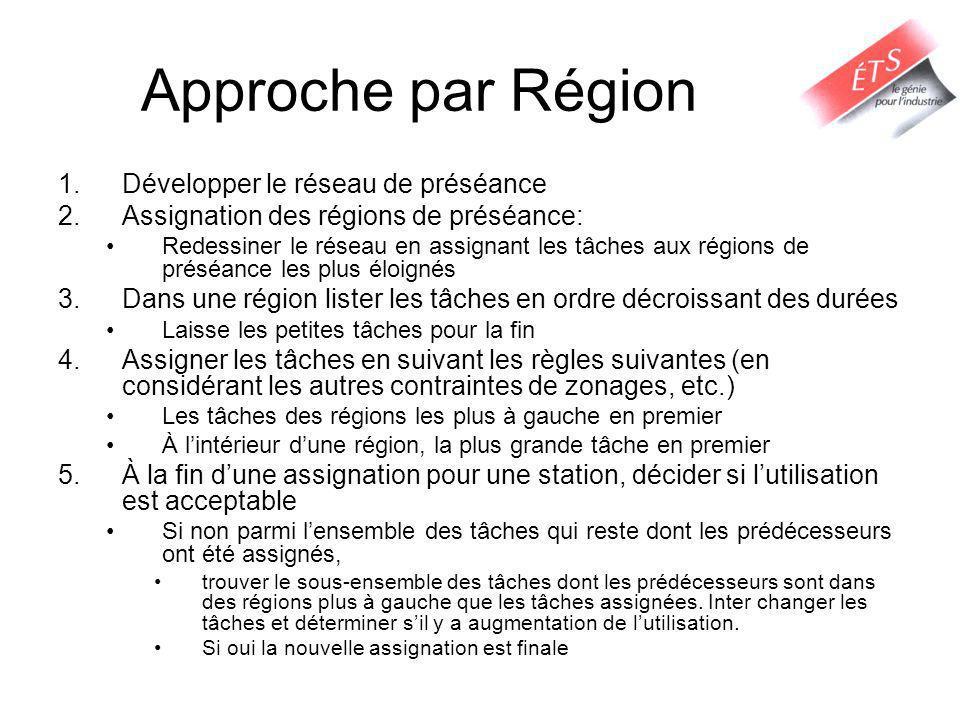 Approche par Région 1.Développer le réseau de préséance 2.Assignation des régions de préséance: Redessiner le réseau en assignant les tâches aux régio