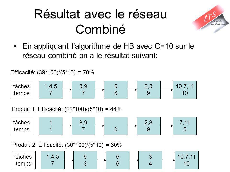 Résultat avec le réseau Combiné En appliquant lalgorithme de HB avec C=10 sur le réseau combiné on a le résultat suivant: 1,4,5 7 8,9 7 6666 2,3 9 10,