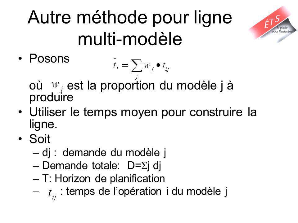 Autre méthode pour ligne multi-modèle Posons où est la proportion du modèle j à produire Utiliser le temps moyen pour construire la ligne. Soit –dj :