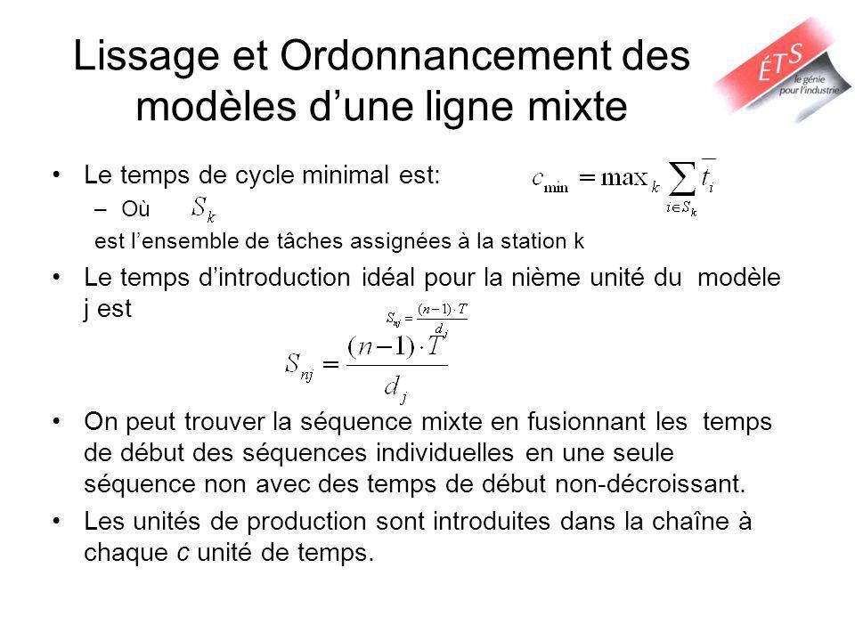 Lissage et Ordonnancement des modèles dune ligne mixte Le temps de cycle minimal est: –Où est lensemble de tâches assignées à la station k Le temps di