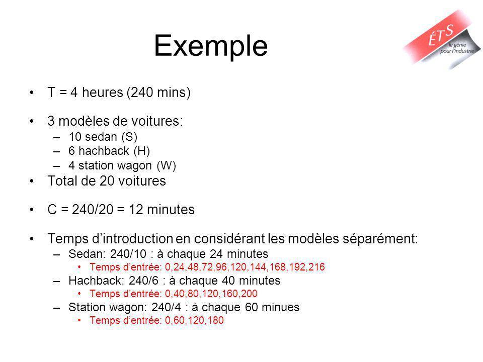 Exemple T = 4 heures (240 mins) 3 modèles de voitures: –10 sedan (S) –6 hachback (H) –4 station wagon (W) Total de 20 voitures C = 240/20 = 12 minutes