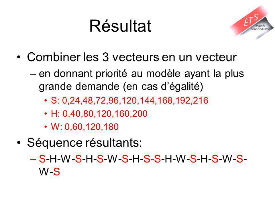 Résultat Combiner les 3 vecteurs en un vecteur –en donnant priorité au modèle ayant la plus grande demande (en cas dégalité) S: 0,24,48,72,96,120,144,