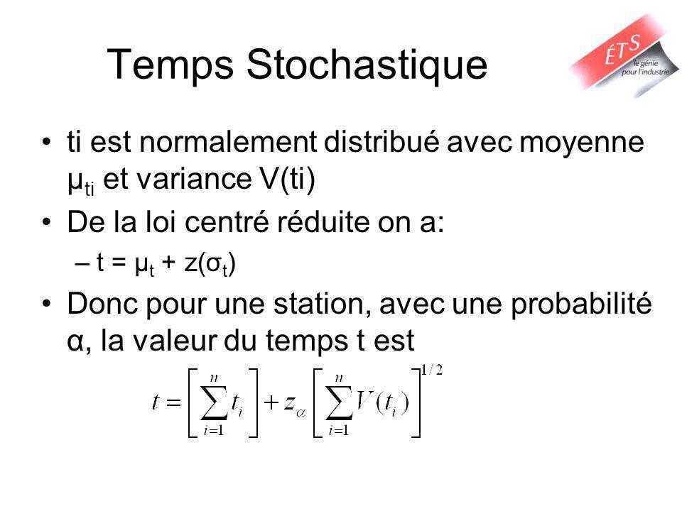 Temps Stochastique ti est normalement distribué avec moyenne μ ti et variance V(ti) De la loi centré réduite on a: –t = μ t + z(σ t ) Donc pour une st