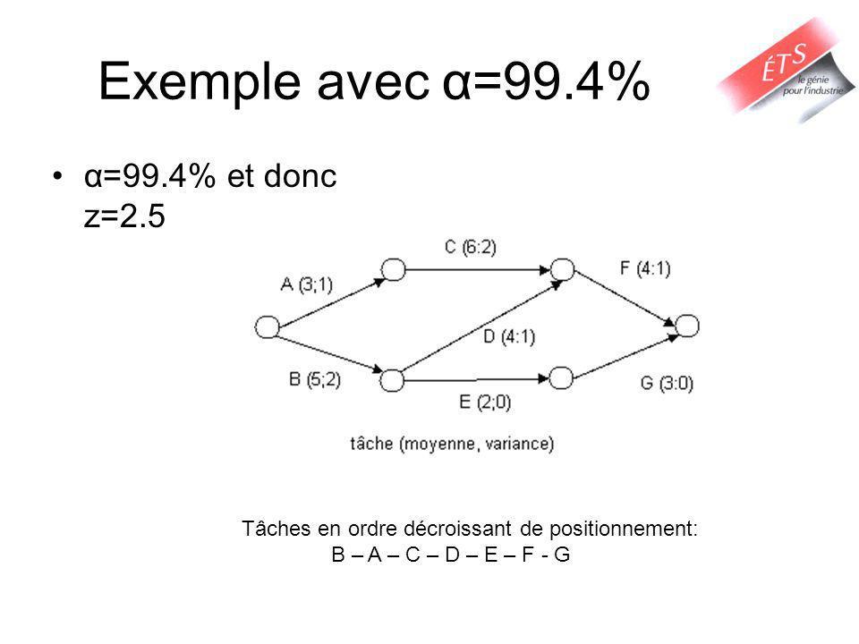 Exemple avec α=99.4% α=99.4% et donc z=2.5 Tâches en ordre décroissant de positionnement: B – A – C – D – E – F - G