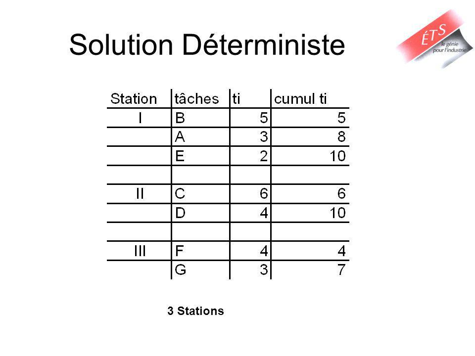 Solution Déterministe 3 Stations