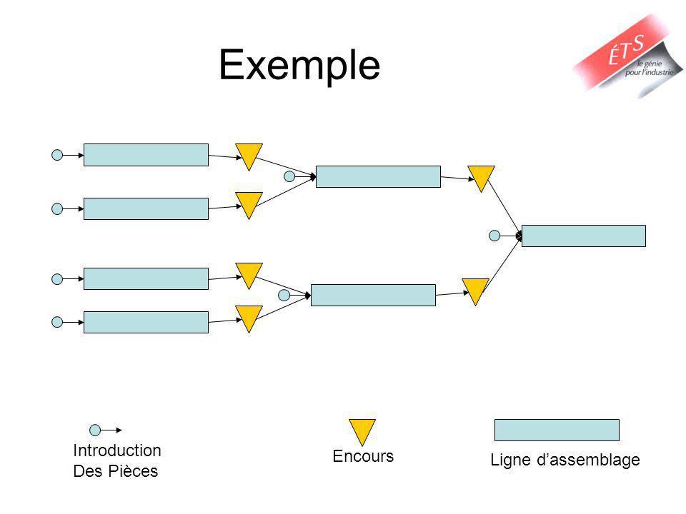 Lissage et Ordonnancement des modèles dune ligne mixte Le temps de cycle minimal est: –Où est lensemble de tâches assignées à la station k Le temps dintroduction idéal pour la nième unité du modèle j est On peut trouver la séquence mixte en fusionnant les temps de début des séquences individuelles en une seule séquence non avec des temps de début non-décroissant.