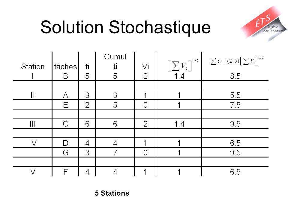 Solution Stochastique 5 Stations