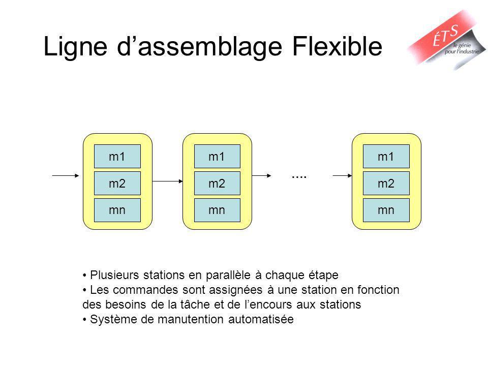 Ligne dassemblage Flexible m1 m2 mn m1 m2 mn m1 m2 mn …. Plusieurs stations en parallèle à chaque étape Les commandes sont assignées à une station en