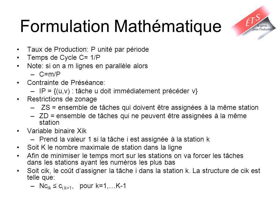 Formulation Mathématique Taux de Production: P unité par période Temps de Cycle C= 1/P Note: si on a m lignes en parallèle alors –C=m/P Contrainte de