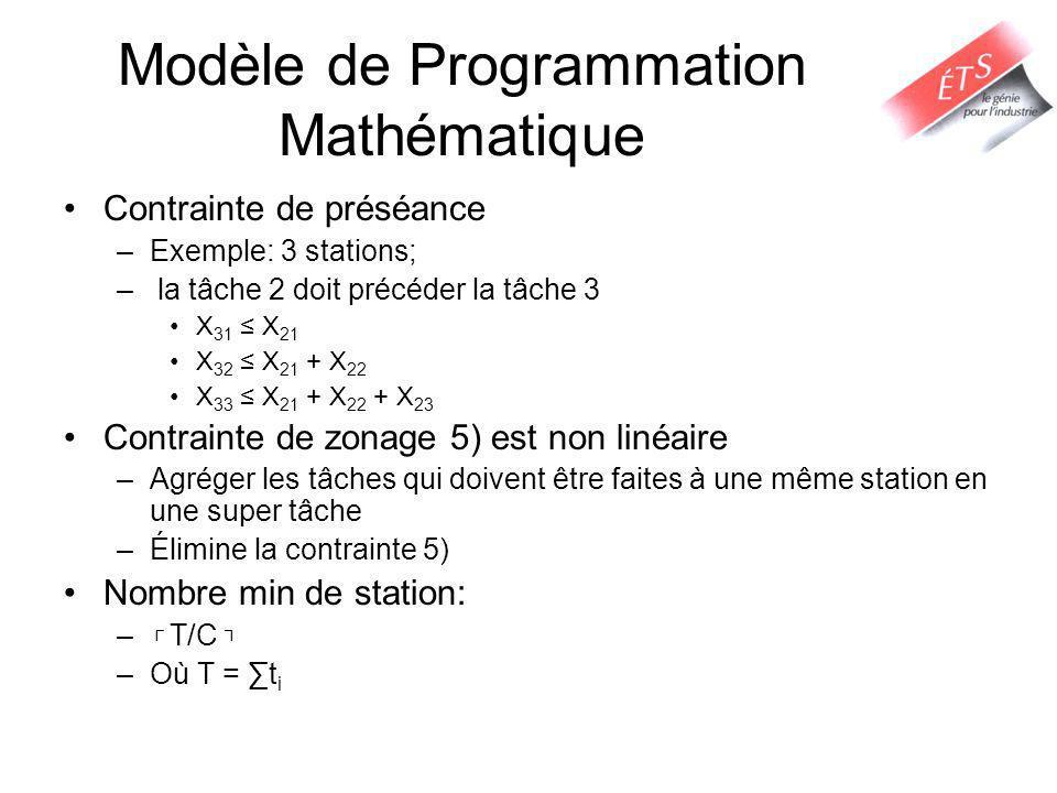 Modèle de Programmation Mathématique Contrainte de préséance –Exemple: 3 stations; – la tâche 2 doit précéder la tâche 3 X 31 X 21 X 32 X 21 + X 22 X