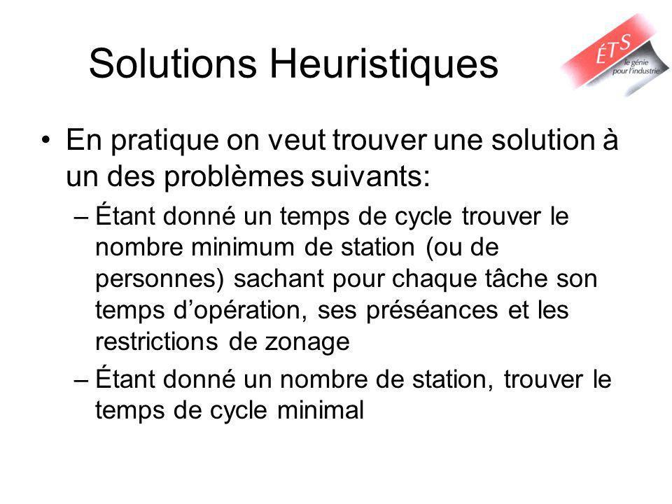 Solutions Heuristiques En pratique on veut trouver une solution à un des problèmes suivants: –Étant donné un temps de cycle trouver le nombre minimum