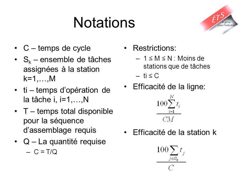 Notations C – temps de cycle S k – ensemble de tâches assignées à la station k=1,…,M ti – temps dopération de la tâche i, i=1,…,N T – temps total disp
