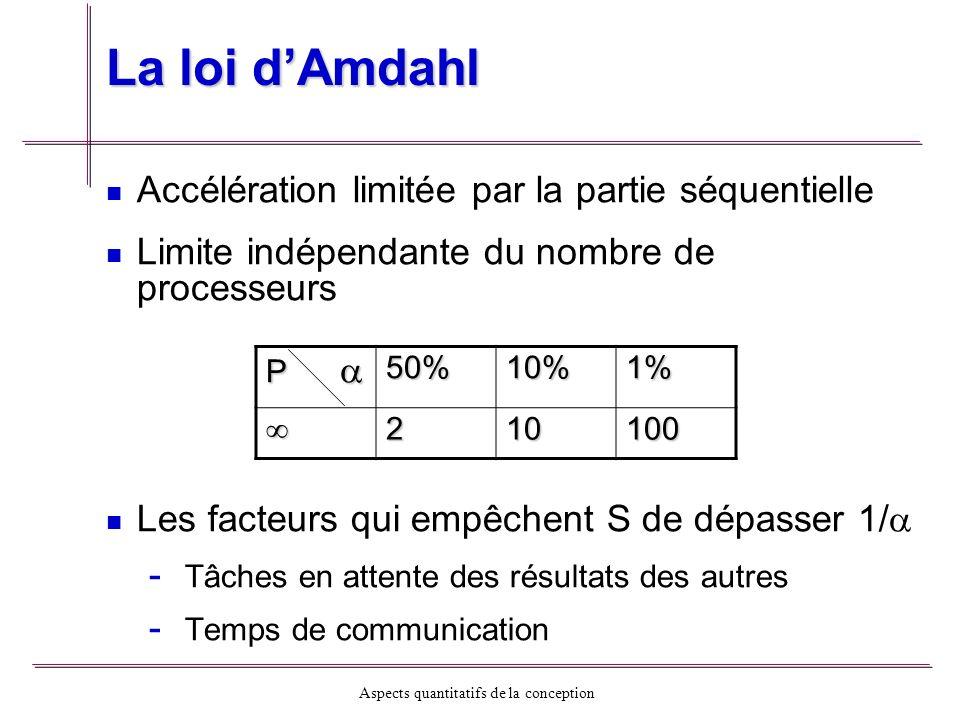 Aspects quantitatifs de la conception La loi dAmdahl Accélération limitée par la partie séquentielle Limite indépendante du nombre de processeurs Les