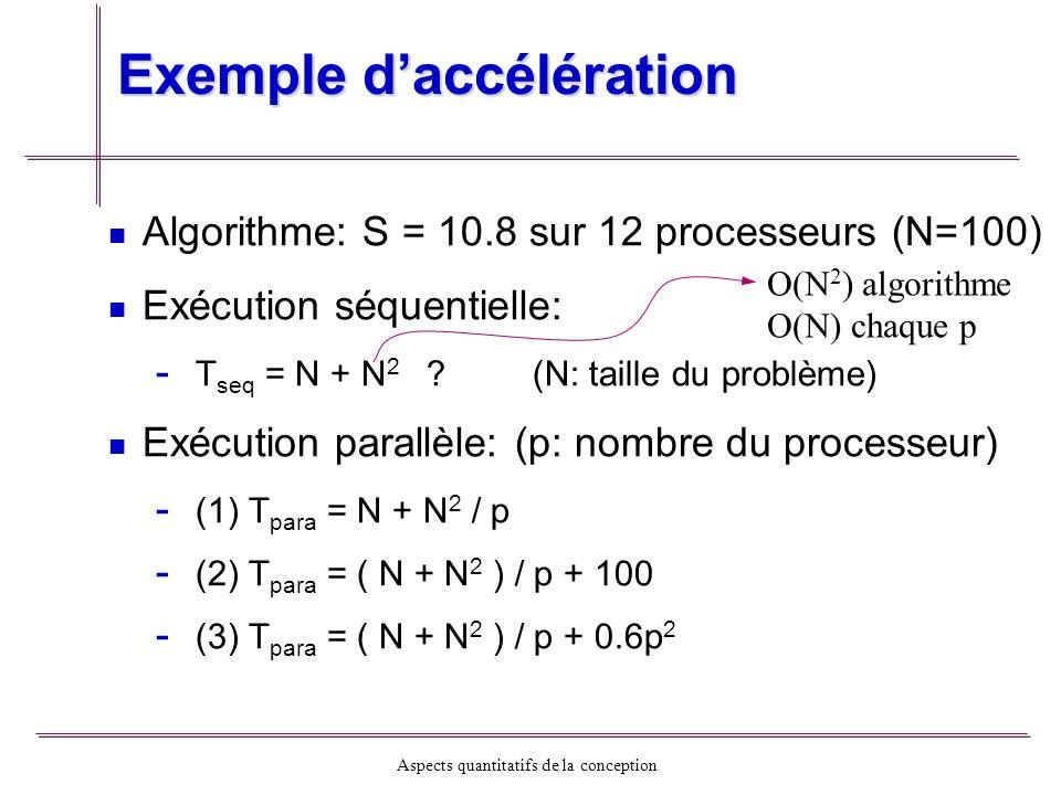Aspects quantitatifs de la conception Exemple daccélération Algorithme: S = 10.8 sur 12 processeurs (N=100) Exécution séquentielle: - - T seq = N + N