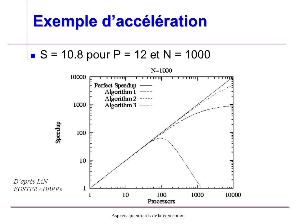 Aspects quantitatifs de la conception Exemple daccélération S = 10.8 pour P = 12 et N = 1000 Daprès IAN FOSTER «DBPP»