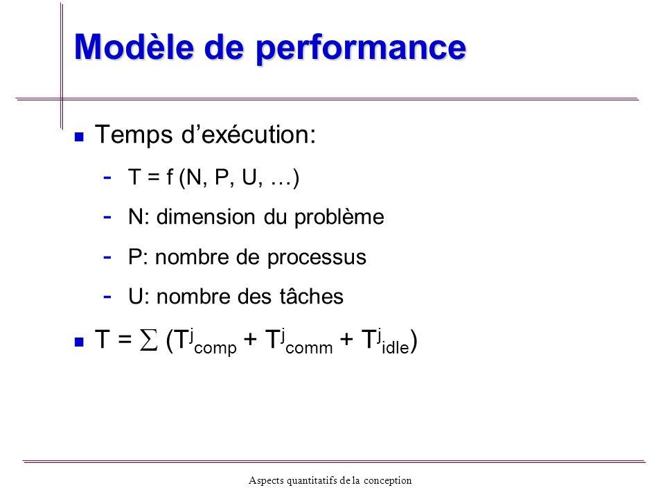 Aspects quantitatifs de la conception Modèle de performance Temps dexécution: - - T = f (N, P, U, …) - - N: dimension du problème - - P: nombre de pro