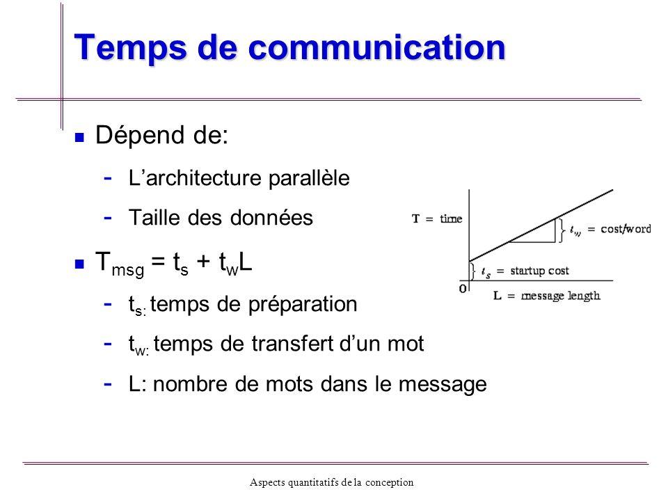 Aspects quantitatifs de la conception Temps de communication Dépend de: - - Larchitecture parallèle - - Taille des données T msg = t s + t w L - - t s