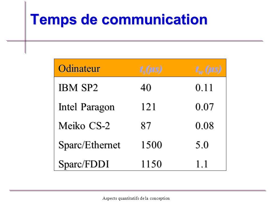 Aspects quantitatifs de la conception Temps de communication Odinateur t s (µs)t w (µs) IBM SP2400.11 Intel Paragon1210.07 Meiko CS-2870.08 Sparc/Ethernet15005.0 Sparc/FDDI11501.1