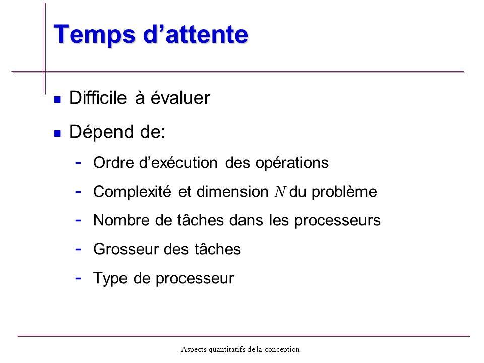 Aspects quantitatifs de la conception Temps dattente Difficile à évaluer Dépend de: - - Ordre dexécution des opérations - - Complexité et dimension N