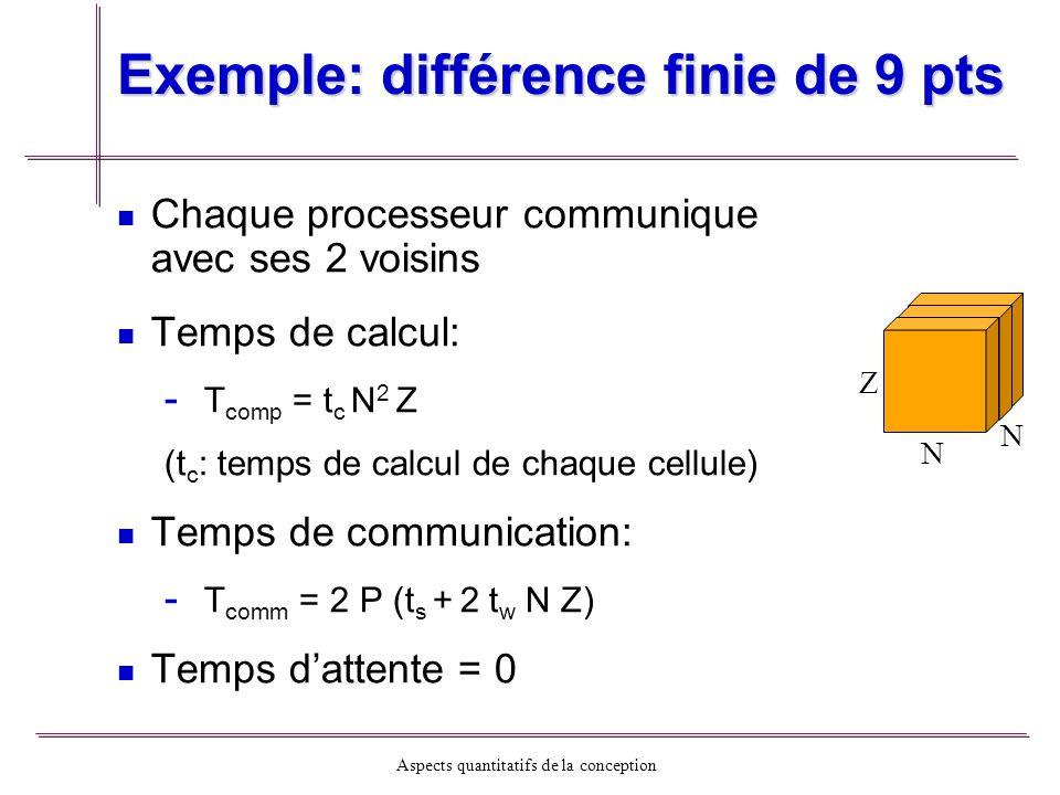 Aspects quantitatifs de la conception Exemple: différence finie de 9 pts Chaque processeur communique avec ses 2 voisins Temps de calcul: - - T comp =