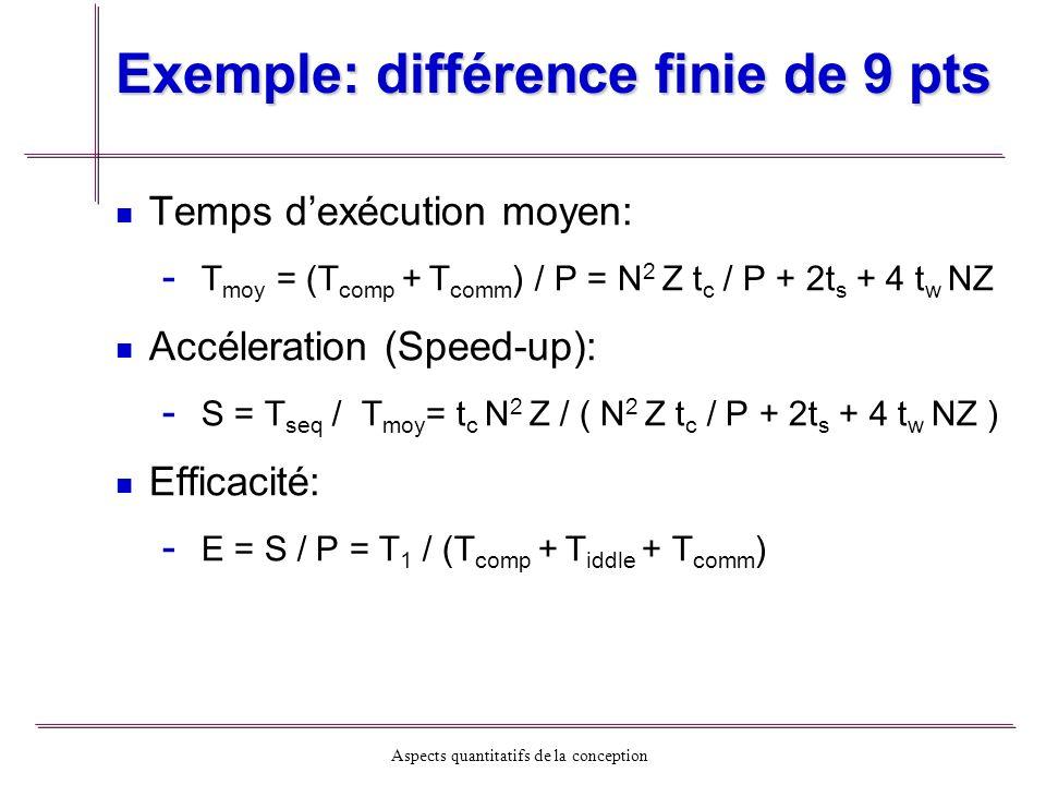 Aspects quantitatifs de la conception Exemple: différence finie de 9 pts Temps dexécution moyen: - - T moy = (T comp + T comm ) / P = N 2 Z t c / P +