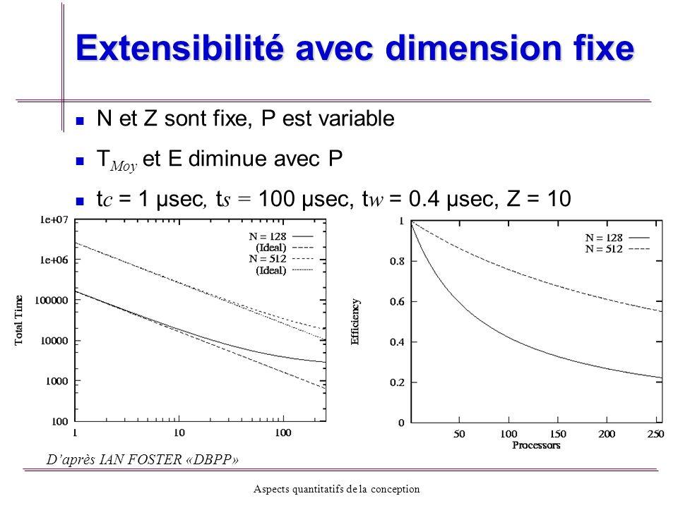 Aspects quantitatifs de la conception Extensibilité avec dimension fixe N et Z sont fixe, P est variable T Moy et E diminue avec P t c = 1 µsec, t s =