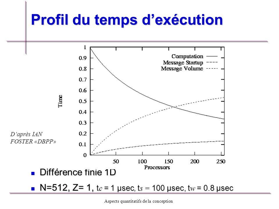 Aspects quantitatifs de la conception Profil du temps dexécution Différence finie 1D Différence finie 1D N=512, Z= 1, t c = 1 µsec, t s = 100 µsec, t