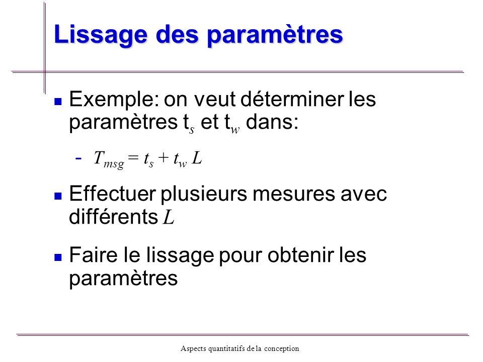 Aspects quantitatifs de la conception Lissage des paramètres Exemple: on veut déterminer les paramètres t s et t w dans: - - T msg = t s + t w L Effec