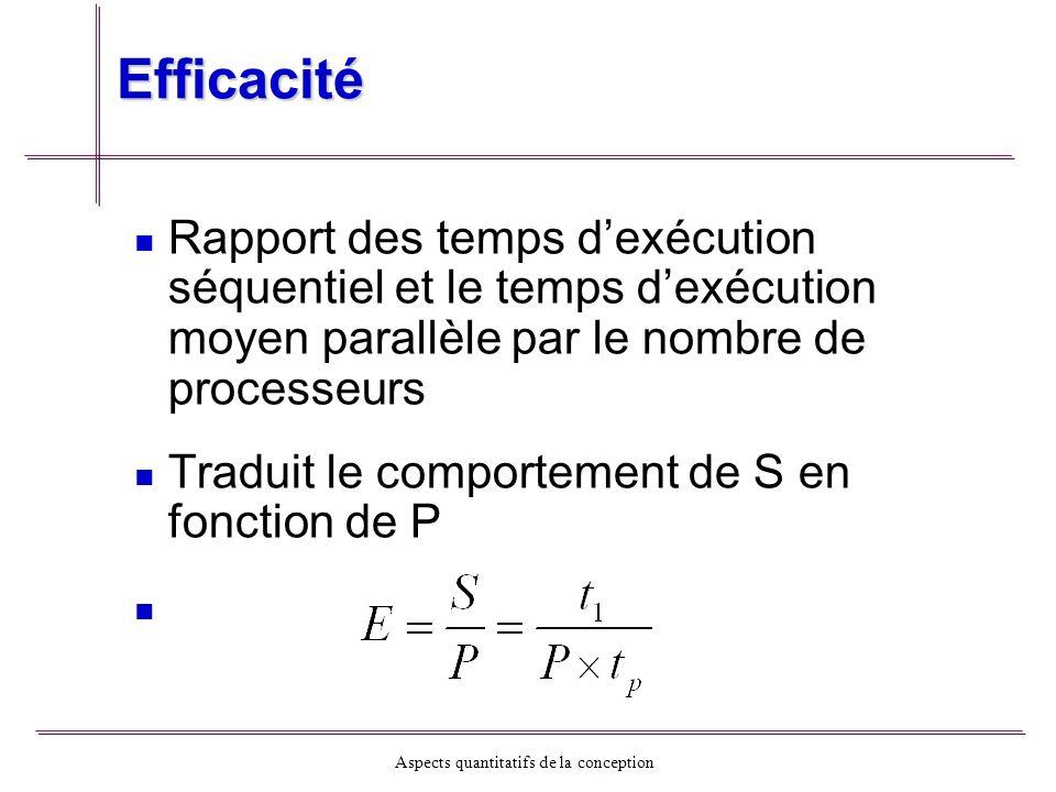 Aspects quantitatifs de la conception Efficacité Rapport des temps dexécution séquentiel et le temps dexécution moyen parallèle par le nombre de proce