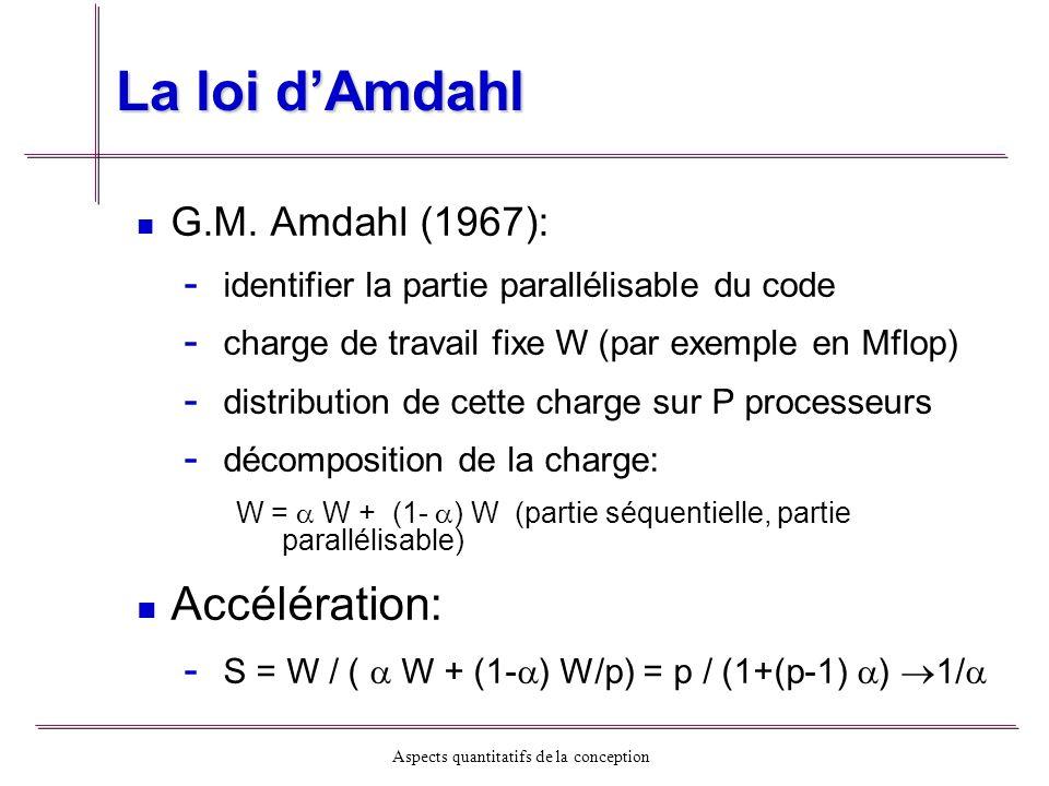 Aspects quantitatifs de la conception La loi dAmdahl pourcentage de code séquentiel Illustration: P50%10%1% 101.825.269.17 1001.989.1750.25 10001.999.9190.99 100001.999.9199.02